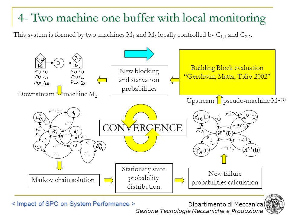 Dipartimento di Meccanica Sezione Tecnologie Meccaniche e Produzione CONVERGENCE 4- Two machine one buffer with local monitoring This system is formed