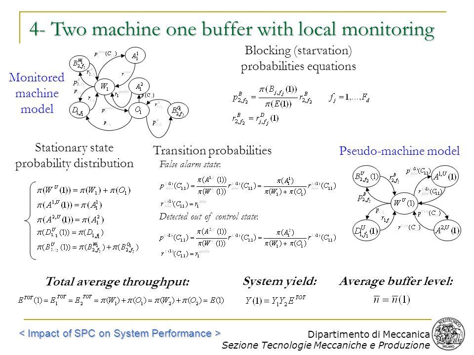 Dipartimento di Meccanica Sezione Tecnologie Meccaniche e Produzione Total average throughput: System yield:Average buffer level: Blocking (starvation