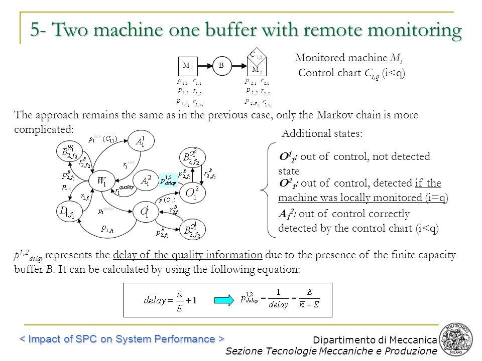 Dipartimento di Meccanica Sezione Tecnologie Meccaniche e Produzione C 1,2 M 2 B 1,1 p 1,1 r 2,1 p 2,1 r 1,1F p 1,1F r 1,2 p 1,2 r 2,2 p 2,2 r 2,2F p