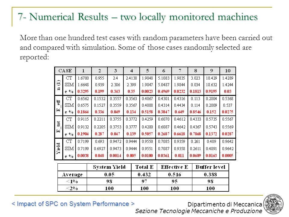 Dipartimento di Meccanica Sezione Tecnologie Meccaniche e Produzione 7- Numerical Results – two locally monitored machines More than one hundred test