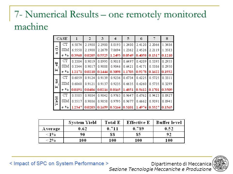 Dipartimento di Meccanica Sezione Tecnologie Meccaniche e Produzione 7- Numerical Results – one remotely monitored machine