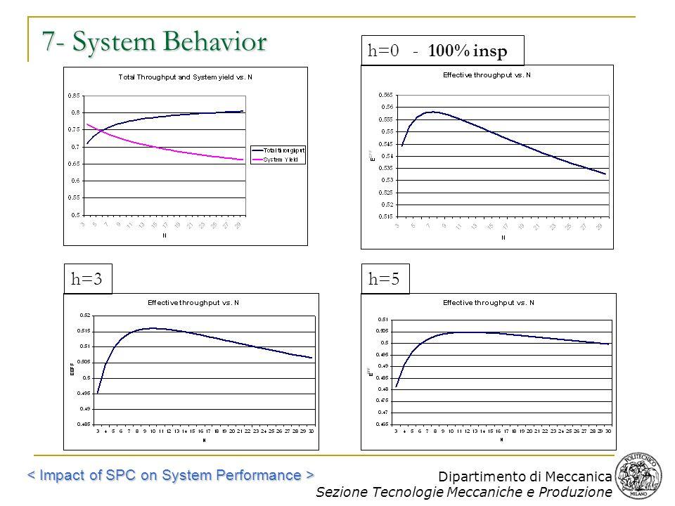 Dipartimento di Meccanica Sezione Tecnologie Meccaniche e Produzione 7- System Behavior h=3h=5h=0 - 100% insp