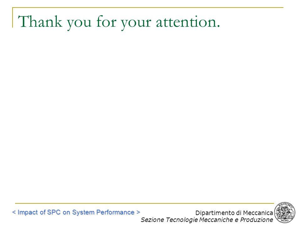 Dipartimento di Meccanica Sezione Tecnologie Meccaniche e Produzione Thank you for your attention.