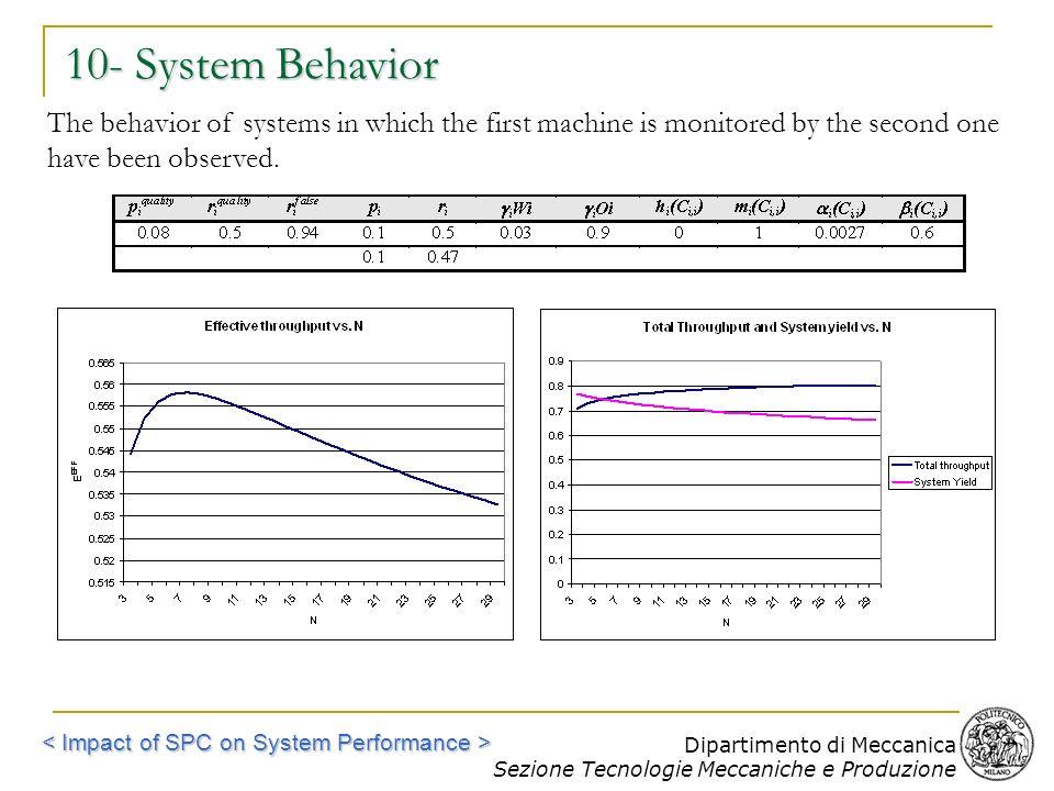 Dipartimento di Meccanica Sezione Tecnologie Meccaniche e Produzione 10- System Behavior The behavior of systems in which the first machine is monitor