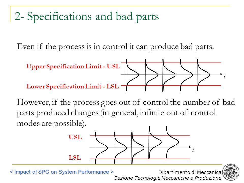 Dipartimento di Meccanica Sezione Tecnologie Meccaniche e Produzione 2- Specifications and bad parts t Lower Specification Limit - LSL Upper Specifica