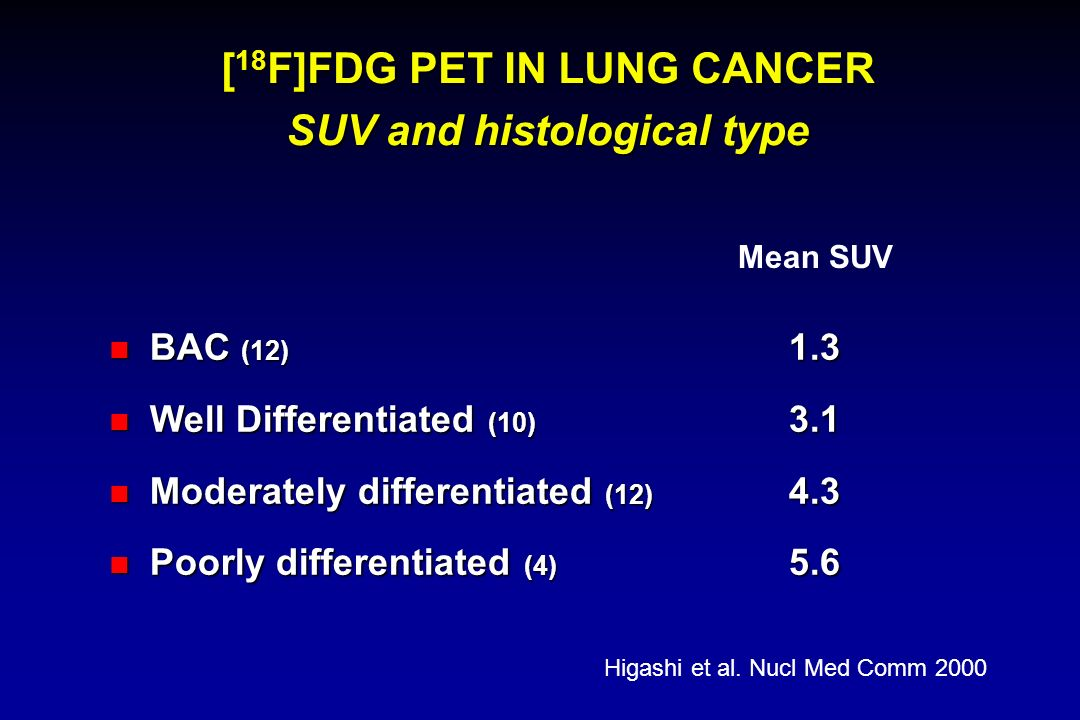 [ 18 F]FDG PET IN LUNG CANCER SUV and histological type BAC (12) 1.3 BAC (12) 1.3 Well Differentiated (10) 3.1 Well Differentiated (10) 3.1 Moderately