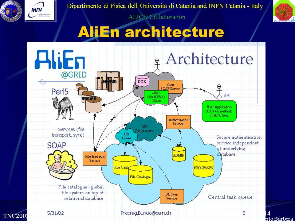 14 Roberto Barbera AliEn architecture Dipartimento di Fisica dellUniversità di Catania and INFN Catania - Italy ALICE Collaboration TNC2002, 03-06.06.2002