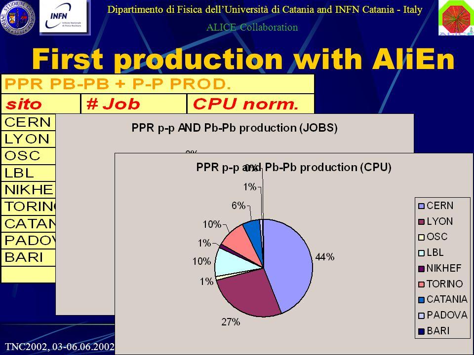 16 Roberto Barbera First production with AliEn Dipartimento di Fisica dellUniversità di Catania and INFN Catania - Italy ALICE Collaboration TNC2002, 03-06.06.2002