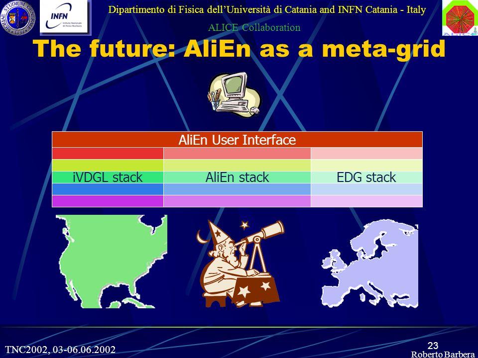 23 Roberto Barbera The future: AliEn as a meta-grid Dipartimento di Fisica dellUniversità di Catania and INFN Catania - Italy ALICE Collaboration TNC2002, 03-06.06.2002 AliEn User Interface AliEn stackiVDGL stackEDG stack