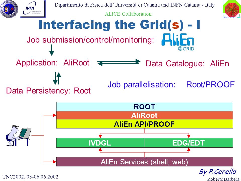 Roberto Barbera Dipartimento di Fisica dellUniversità di Catania and INFN Catania - Italy ALICE Collaboration TNC2002, 03-06.06.2002 Application: AliRoot Data Persistency: Root Job parallelisation: Root/PROOF Job submission/control/monitoring: AliEn Data Catalogue: AliEn AliRoot AliEn API/PROOF AliEn Services (shell, web) ROOT IVDGLEDG/EDT By P.Cerello Interfacing the Grid(s) - I