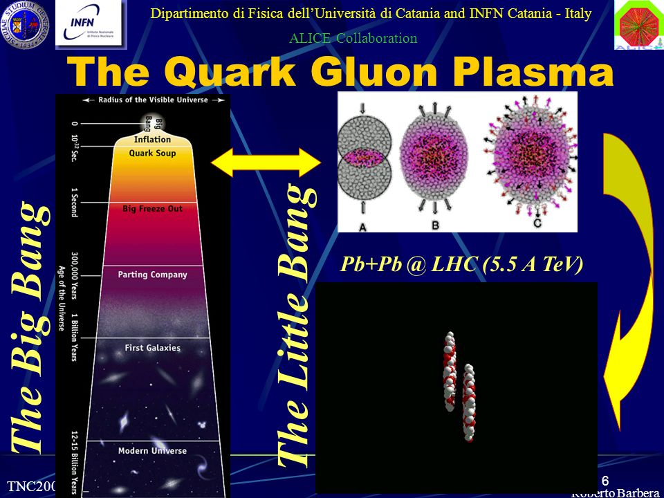 6 TNC2002, 03-06.06.2002 Roberto Barbera The Quark Gluon Plasma Dipartimento di Fisica dellUniversità di Catania and INFN Catania - Italy ALICE Collaboration Pb+Pb @ LHC (5.5 A TeV) The Big Bang The Little Bang