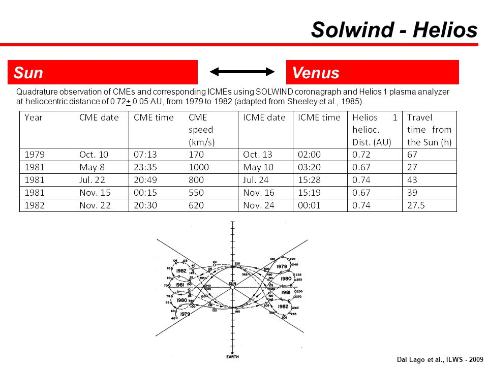 SunVenus Quadrature observation of CMEs and corresponding ICMEs using SOLWIND coronagraph and Helios 1 plasma analyzer at heliocentric distance of 0.7