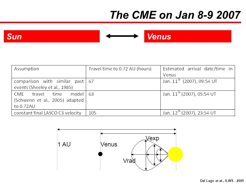 SunVenus The CME on Jan 8-9 2007 Vexp Vrad Venus1 AU Dal Lago et al., ILWS - 2009