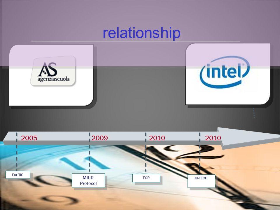 relationship 2005 For TIC FOR HI-TECH MIUR Protocol MIUR Protocol 20092010