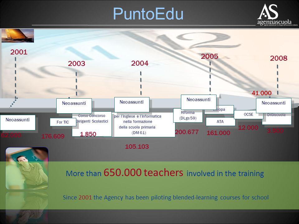 PuntoEdu More than 650.000 teachers involved in the training Processi di Innovazione per lInglese e lInformatica nella formazione della scuola primaria (DM 61) Processi di Innovazione per lInglese e lInformatica nella formazione della scuola primaria (DM 61) 2005 2001 2003 2004 Corso Concorso Dirigenti Scolastici For TIC Riforma (DLgs 59) Europa ATA Since 2001 the Agency has been piloting blended-learning courses for school 2008 176.609 1.850 200.677 62.000 105.103 161.000 DiGiscuola OCSE Neoassunti 41.000 12.000 3.500
