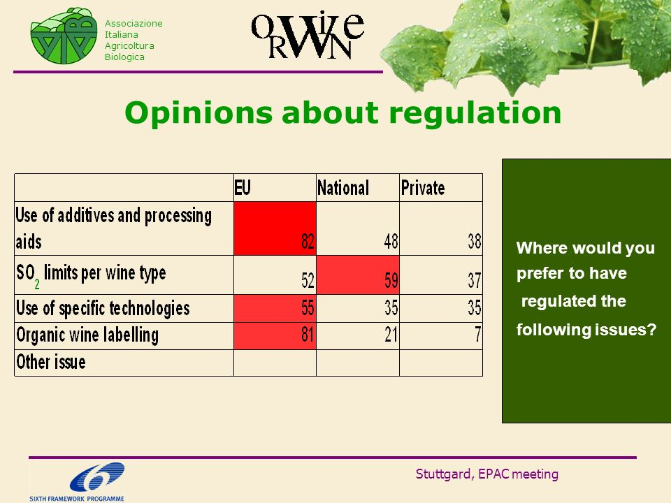 Stuttgard, EPAC meeting Opinions about regulation Associazione Italiana Agricoltura Biologica Where would you prefer to have regulated the following i