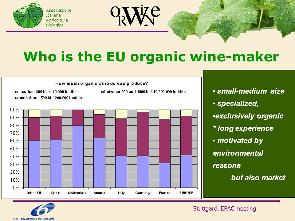 Stuttgard, EPAC meeting Who is the EU organic wine-maker Associazione Italiana Agricoltura Biologica small-medium size specialized, exclusively organic * long experience motivated by environmental reasons but also market