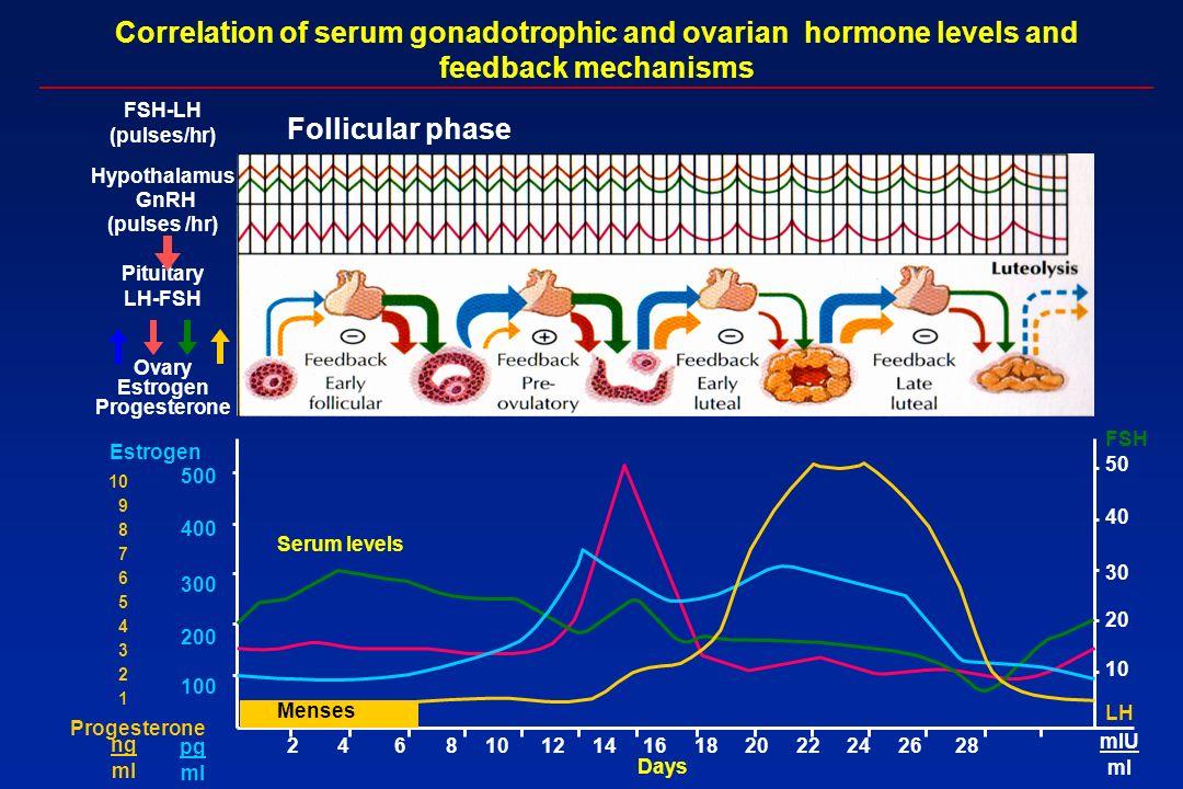 Hypothalamus GnRH (pulses /hr) Pituitary LH-FSH Ovary Estrogen Progesterone Correlation of serum gonadotrophic and ovarian hormone levels and feedback