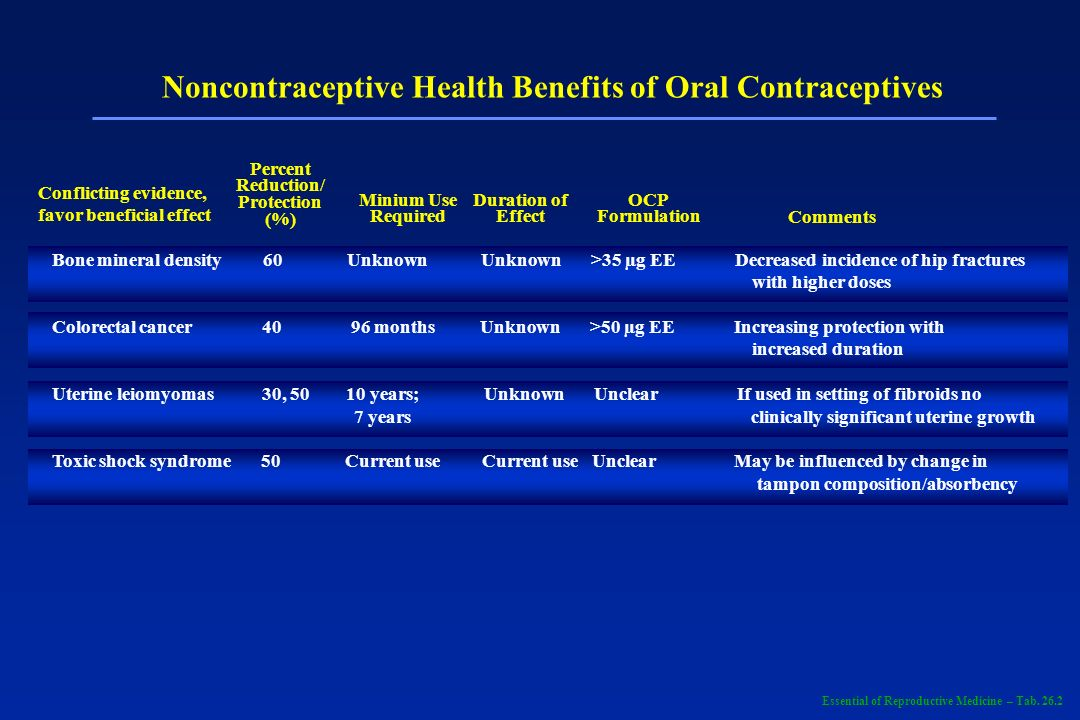 Noncontraceptive Health Benefits of Oral Contraceptives Percent Reduction/ Protection (%) Minium Use Required Duration of Effect OCP Formulation Comme