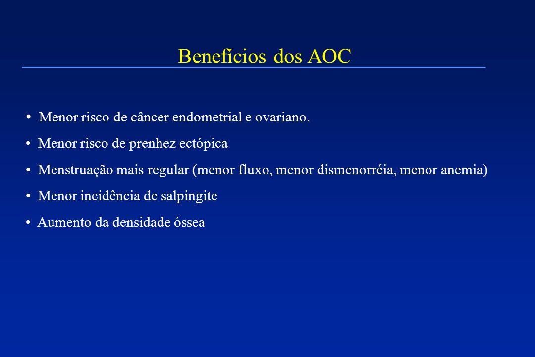 Benefícios dos AOC Menor risco de câncer endometrial e ovariano. Menor risco de prenhez ectópica Menstruação mais regular (menor fluxo, menor dismenor