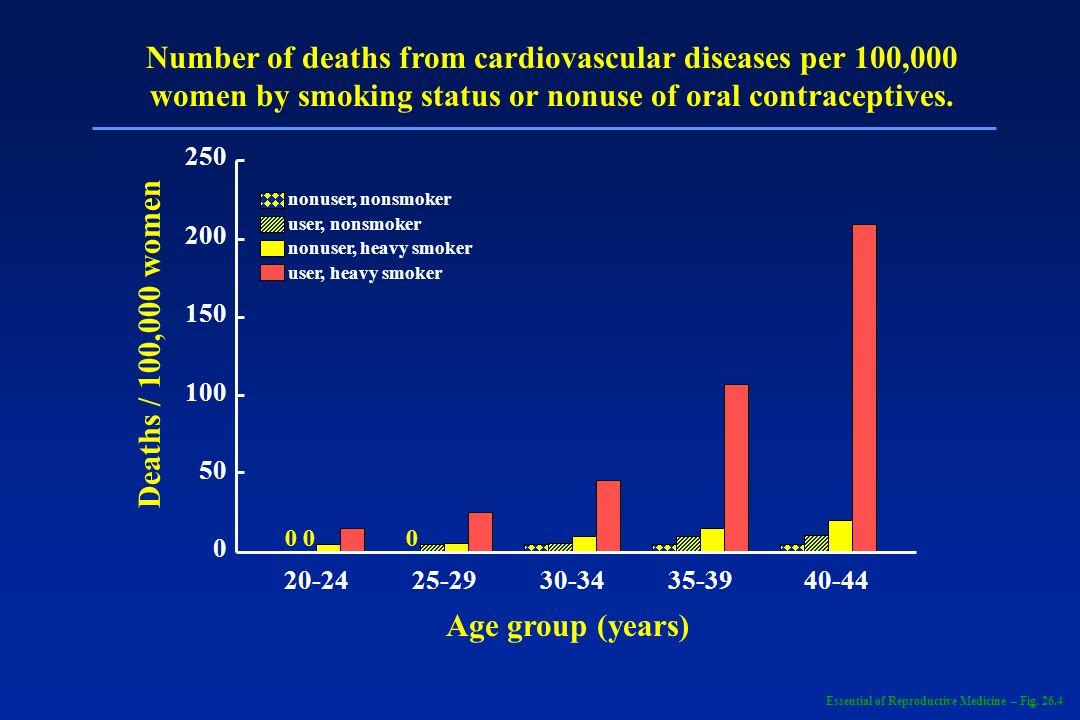 250 200 150 100 50 0 20-2425-2930-3435-3940-44 0 0 Age group (years) Deaths / 100,000 women nonuser, nonsmoker user, nonsmoker nonuser, heavy smoker u