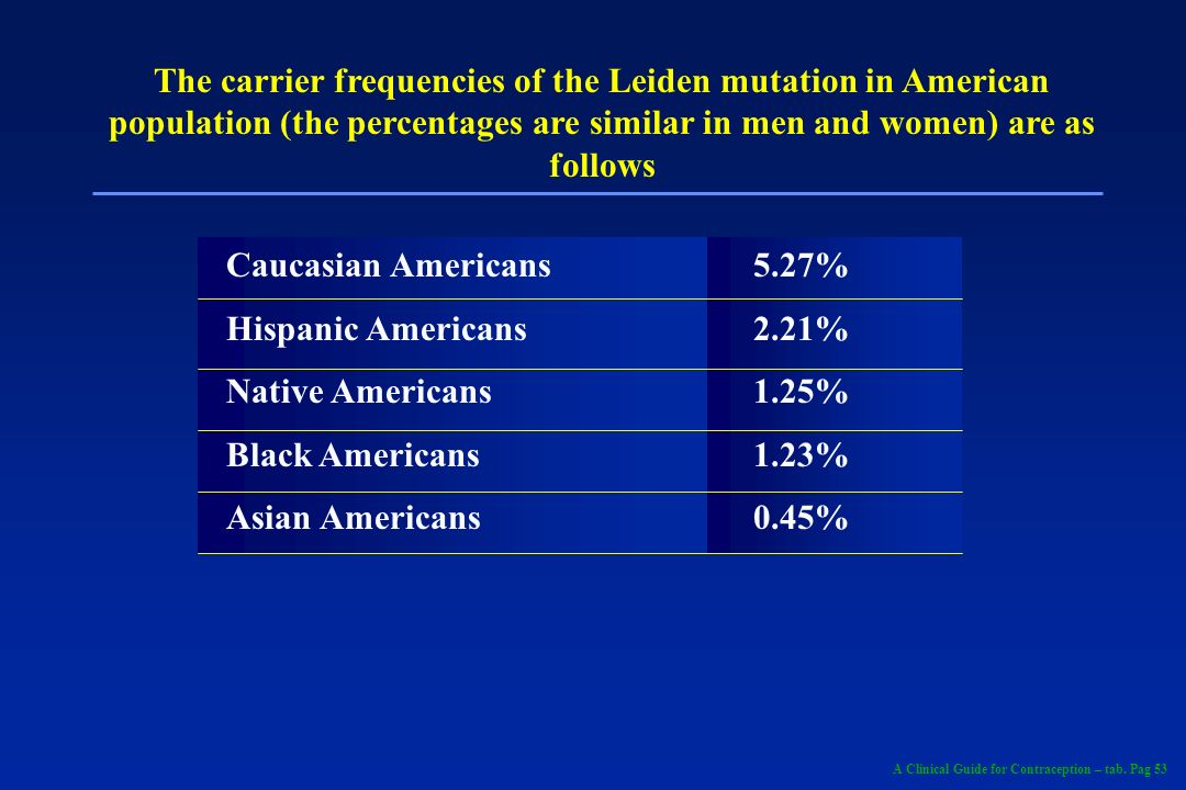 The carrier frequencies of the Leiden mutation in American population (the percentages are similar in men and women) are as follows Caucasian American
