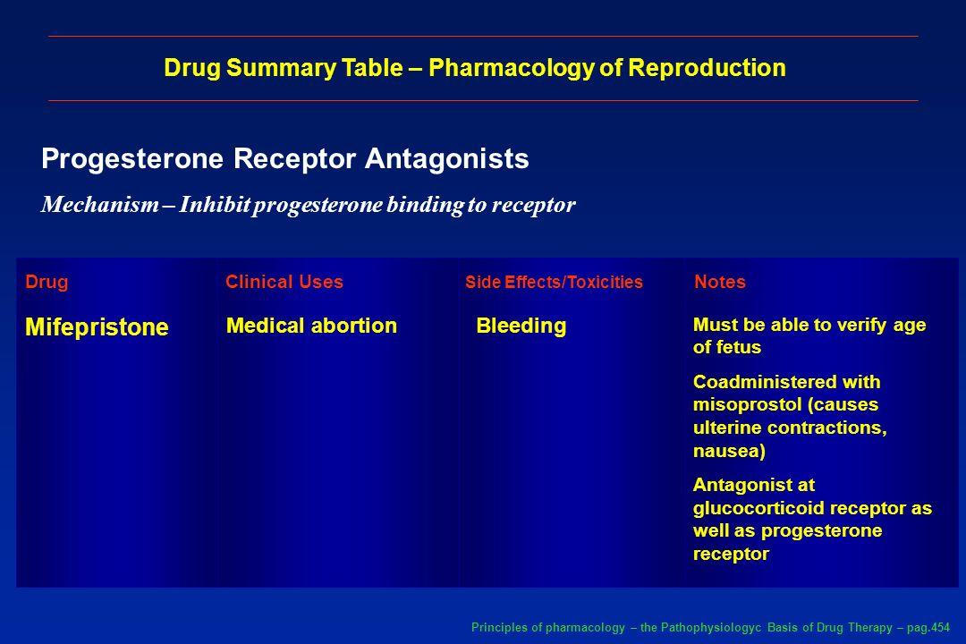 Progesterone Receptor Antagonists Mechanism – Inhibit progesterone binding to receptor Drug Summary Table – Pharmacology of Reproduction Mifepristone