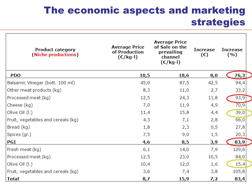 The economic aspects and marketing strategies Product category (Niche productions) Average Price of Production (/kg-l) Average Price of Sale on the prevailing channel (/kg-l) Increase () Increase (%) PDO10,518,68,076,3 Balsamic Vinegar (bott.