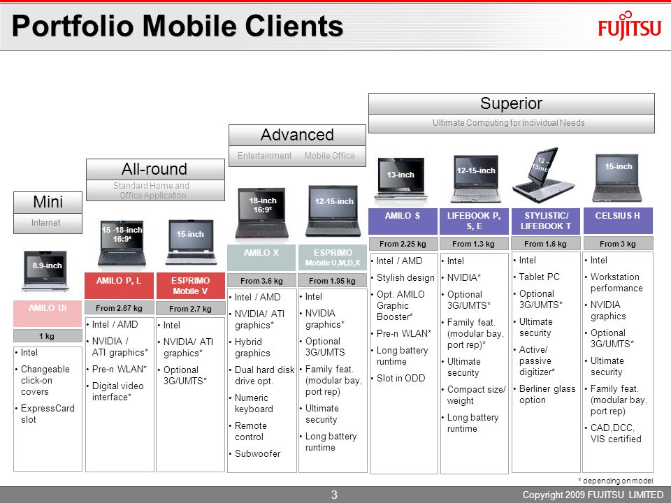 Copyright 2009 FUJITSU LIMITED 2 Positioning Mobile Clients Functionality Value Mini INTERNET AMILO Ui 8.9-inch Allround STANDARD HOME AND OFFICE APPL