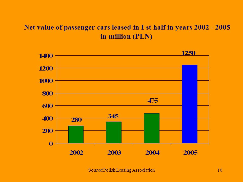 Source:Polish Leasing Association10 Net value of passenger cars leased in I st half in years 2002 - 2005 in million (PLN)