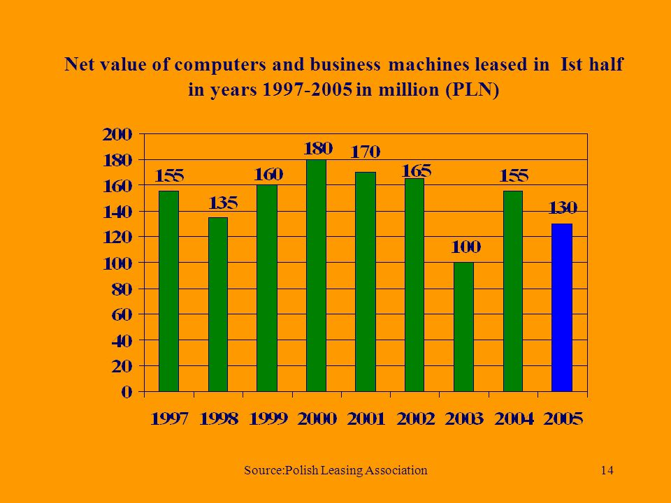 Source:Polish Leasing Association14 Net value of computers and business machines leased in Ist half in years 1997-2005 in million (PLN)