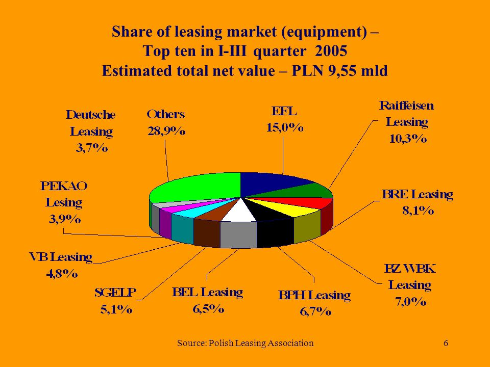 Source: Polish Leasing Association6 Share of leasing market (equipment) – Top ten in I-III quarter 2005 Estimated total net value – PLN 9,55 mld