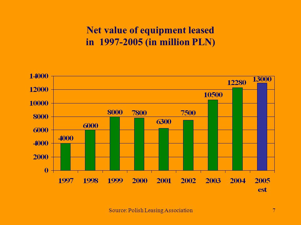 Source: Polish Leasing Association7 Net value of equipment leased in 1997-2005 (in million PLN)
