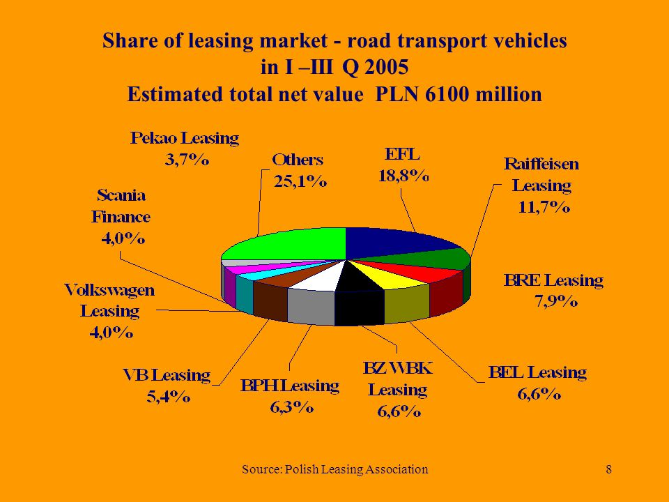 Source: Polish Leasing Association8 Share of leasing market - road transport vehicles in I –III Q 2005 Estimated total net value PLN 6100 million