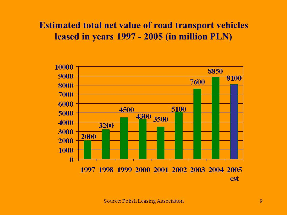 Source: Polish Leasing Association9 Estimated total net value of road transport vehicles leased in years 1997 - 2005 (in million PLN)