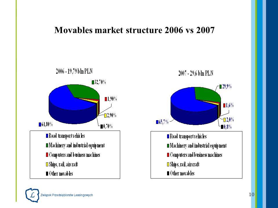 10 Movables market structure 2006 vs 2007
