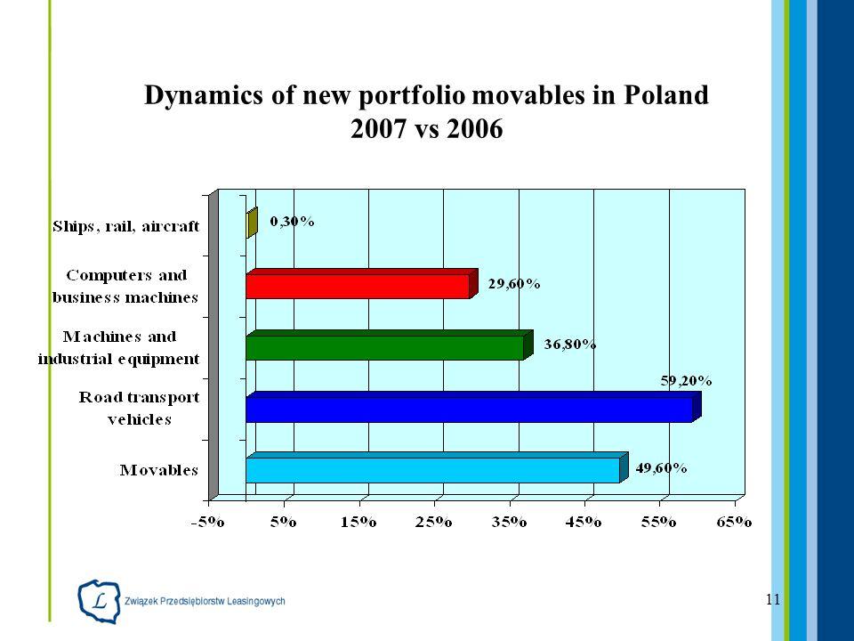 11 Dynamics of new portfolio movables in Poland 2007 vs 2006