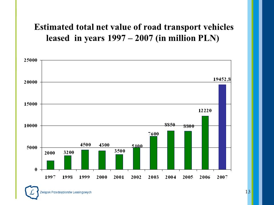13 Estimated total net value of road transport vehicles leased in years 1997 – 2007 (in million PLN)