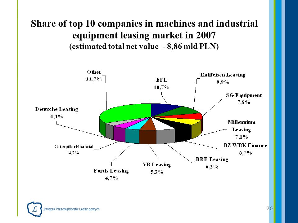 20 Share of top 10 companies in machines and industrial equipment leasing market in 2007 (estimated total net value - 8,86 mld PLN)