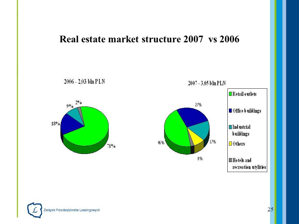 25 Real estate market structure 2007 vs 2006