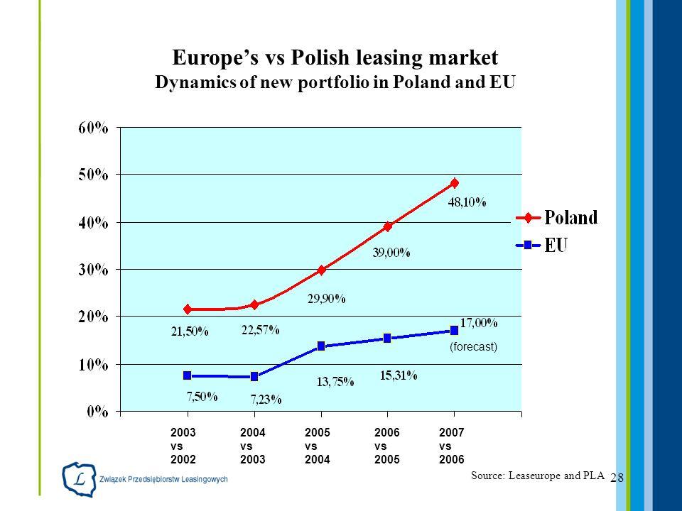 28 Europes vs Polish leasing market Dynamics of new portfolio in Poland and EU Source: Leaseurope and PLA 2003 vs 2002 2004 vs 2003 2005 vs 2004 2006