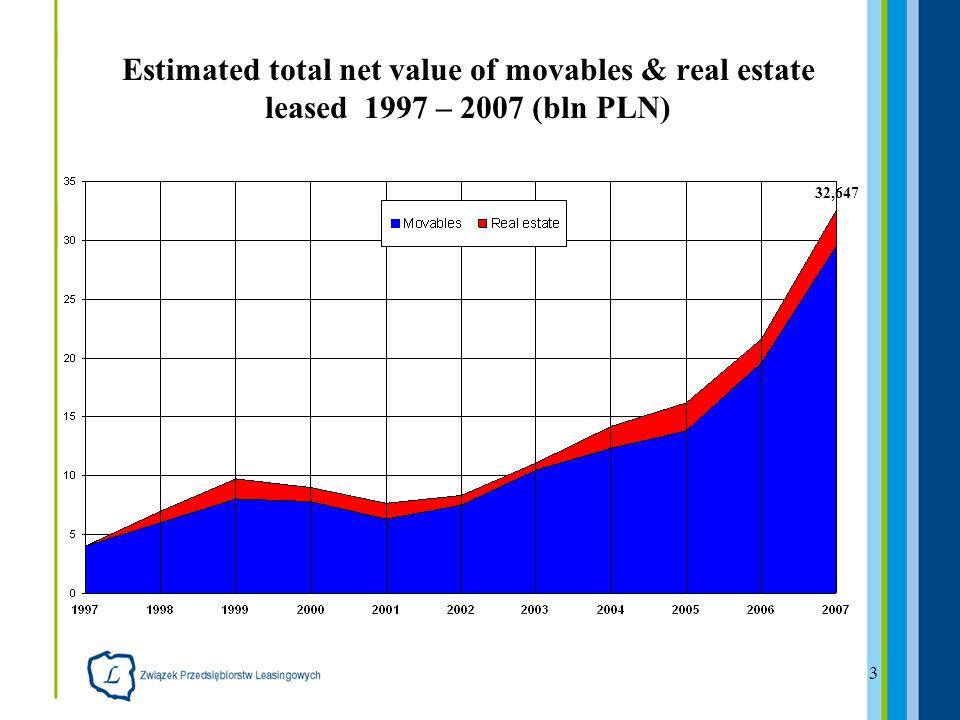 3 Estimated total net value of movables & real estate leased 1997 – 2007 (bln PLN) 32,647