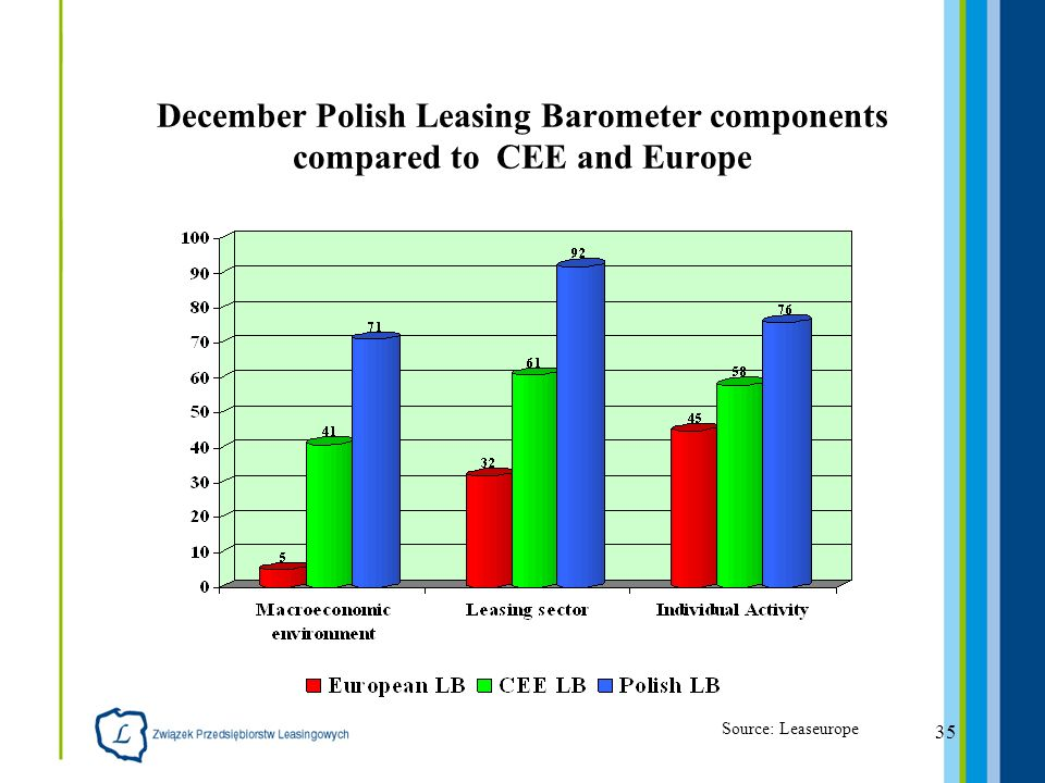 35 December Polish Leasing Barometer components compared to CEE and Europe Source: Leaseurope