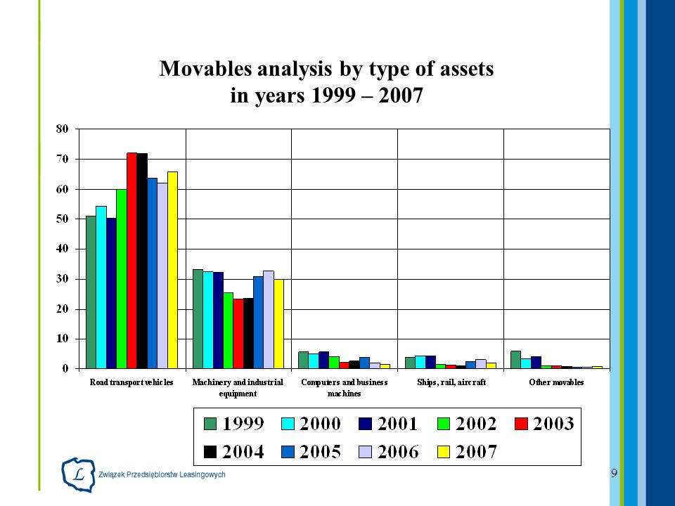 9 Movables analysis by type of assets in years 1999 – 2007