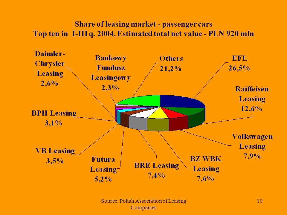 Source: Polish Association of Leasing Companies 9 Estimated total net value of road transport vehicles leased in years 1997 - 2004 (in million PLN)