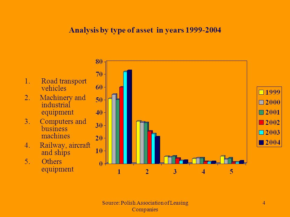 Source: Polish Association of Leasing Companies 3 Analysis by type of asset - I-III quarter 2004