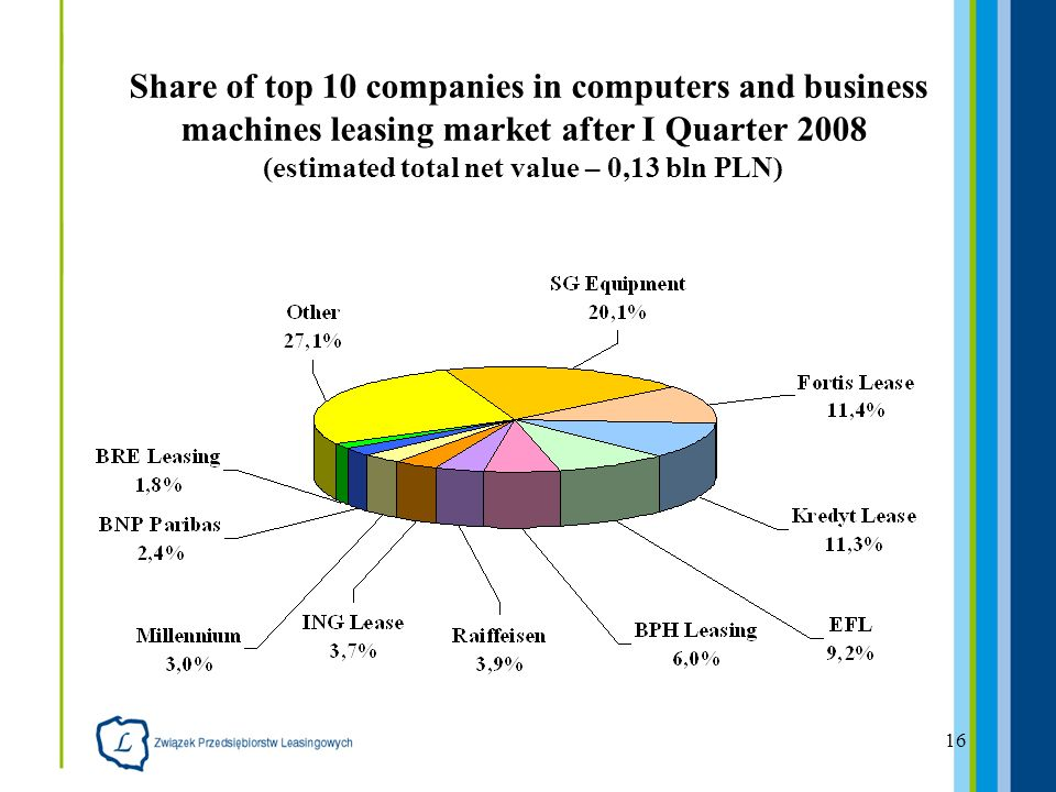 16 Share of top 10 companies in computers and business machines leasing market after I Quarter 2008 (estimated total net value – 0,13 bln PLN)