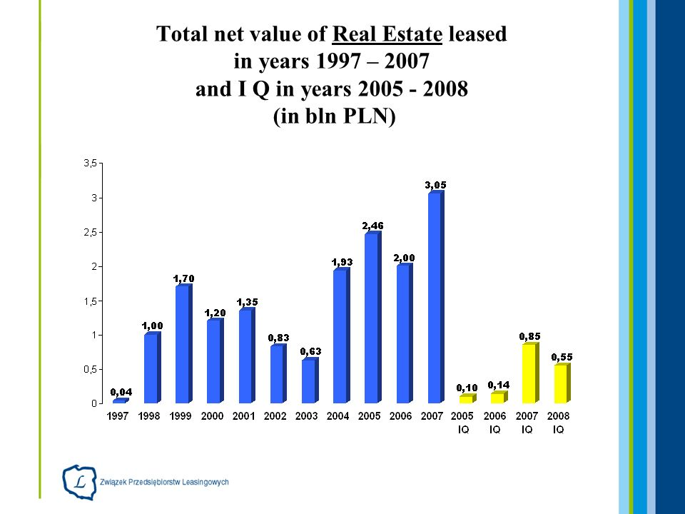 Total net value of Real Estate leased in years 1997 – 2007 and I Q in years 2005 - 2008 (in bln PLN)