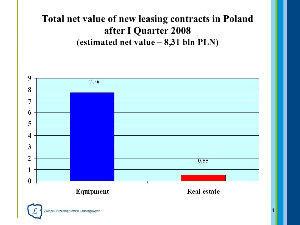 4 Total net value of new leasing contracts in Poland after I Quarter 2008 (estimated net value – 8,31 bln PLN)
