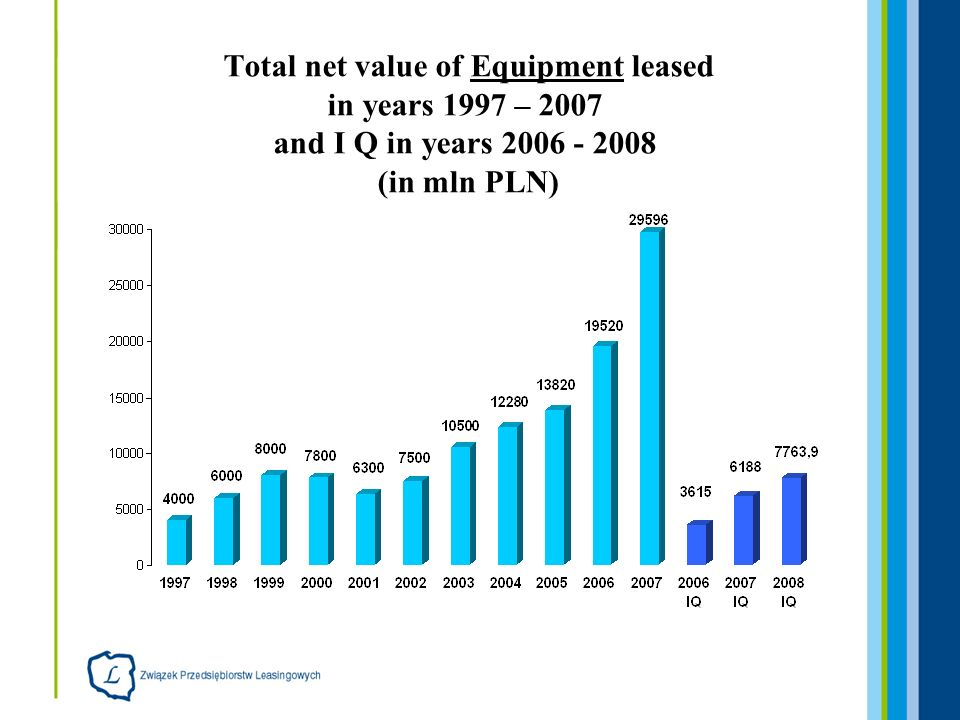 Total net value of Equipment leased in years 1997 – 2007 and I Q in years 2006 - 2008 (in mln PLN)